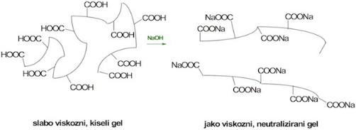 karbopol